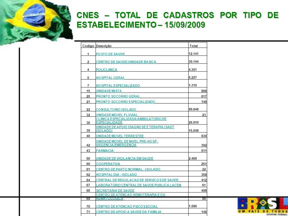 CNES – TOTAL DE CADASTROS POR TIPO DE ESTABELECIMENTO – 15/09/2009