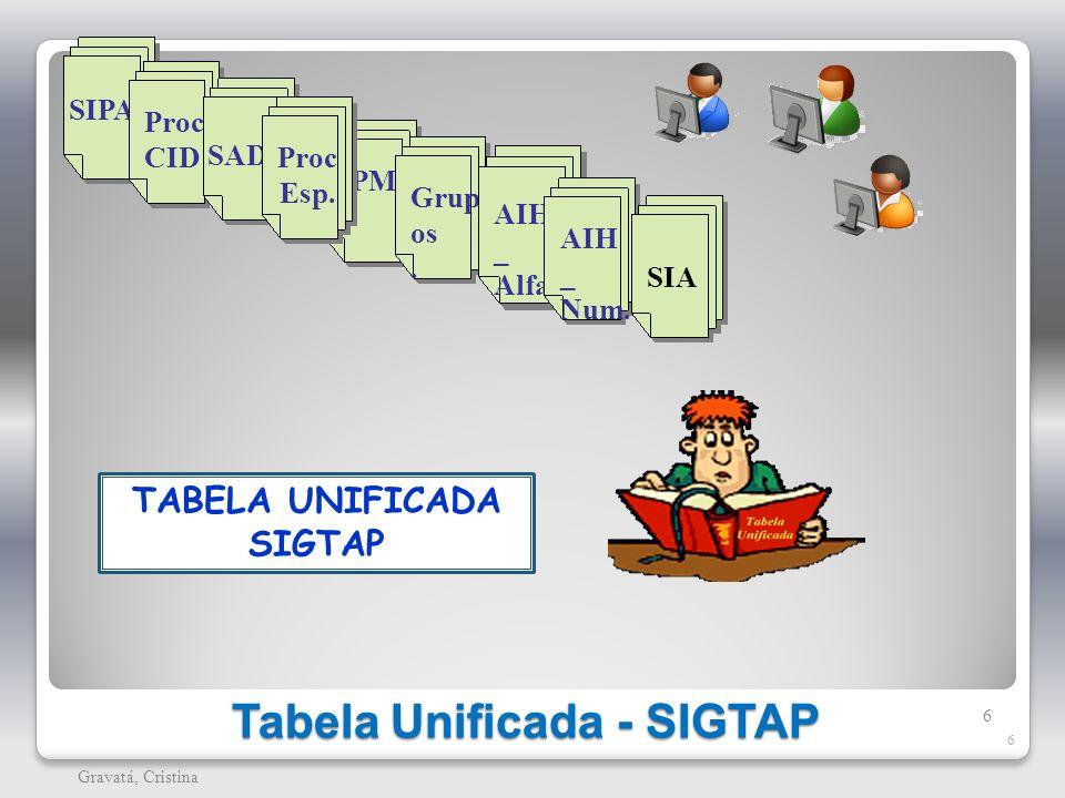 Tabela Unificada - SIGTAP