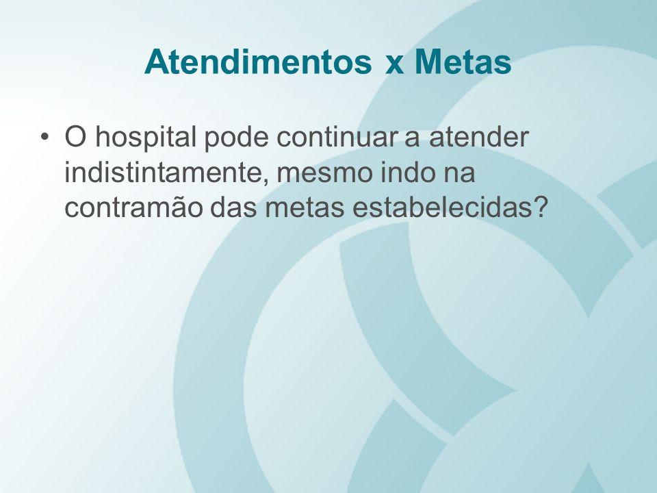 Atendimentos x Metas O hospital pode continuar a atender indistintamente, mesmo indo na contramão das metas estabelecidas