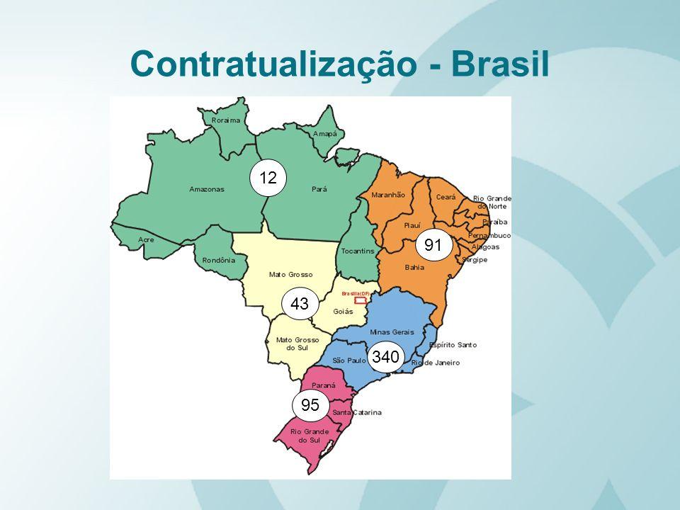 Contratualização - Brasil