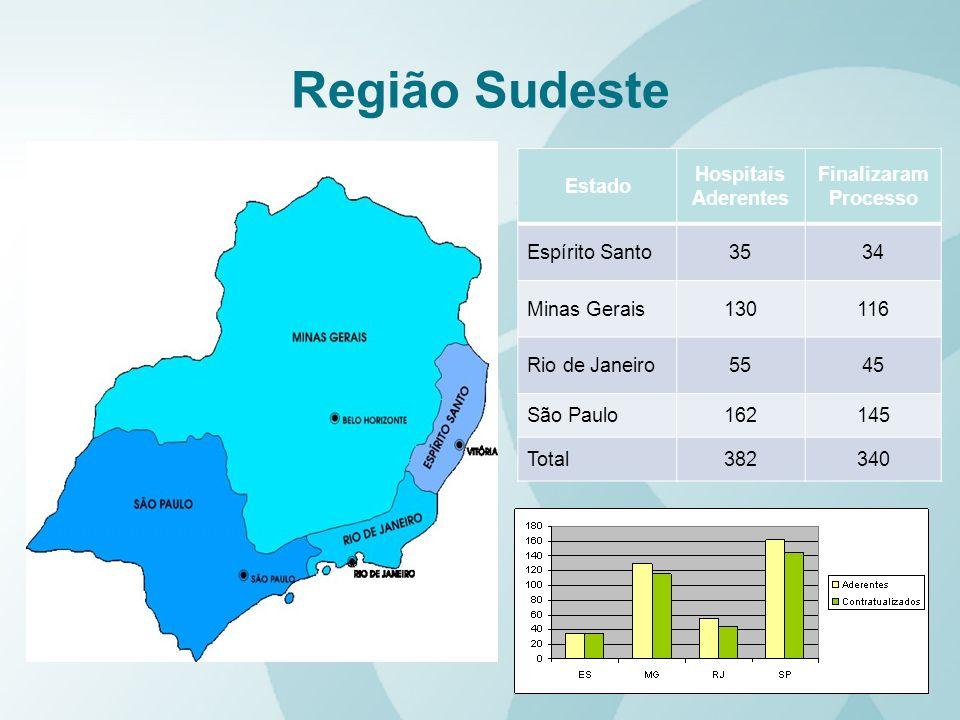 Região Sudeste Estado Hospitais Aderentes Finalizaram Processo