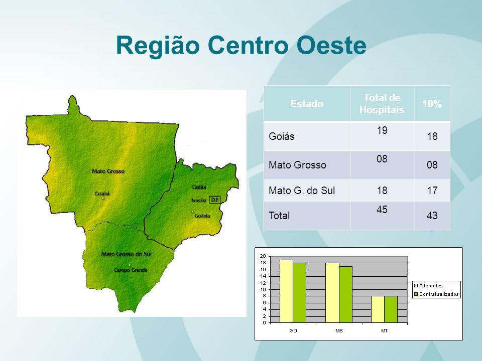 Região Centro Oeste Estado Total de Hospitais 10% Goiás 19 18