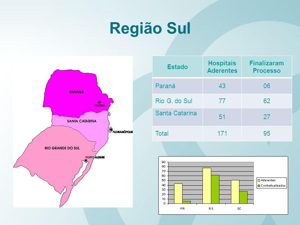 Região Sul Estado Hospitais Aderentes Finalizaram Processo Paraná 43