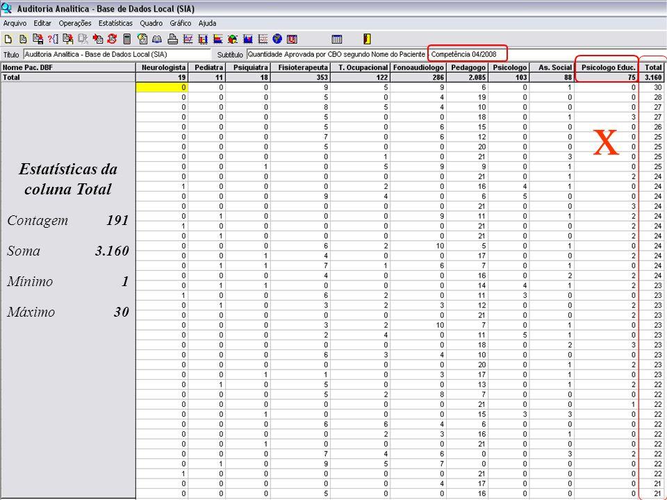Estatísticas da coluna Total