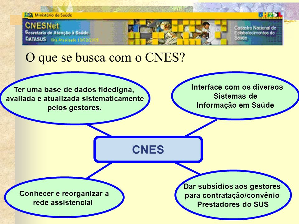 O que se busca com o CNES CNES Ter uma base de dados fidedigna,