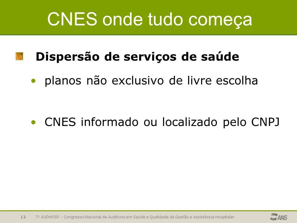 CNES onde tudo começa Dispersão de serviços de saúde
