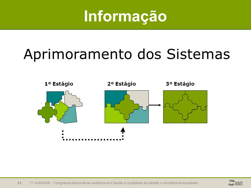 Informação Aprimoramento dos Sistemas 2º Estágio 1º Estágio 3º Estágio