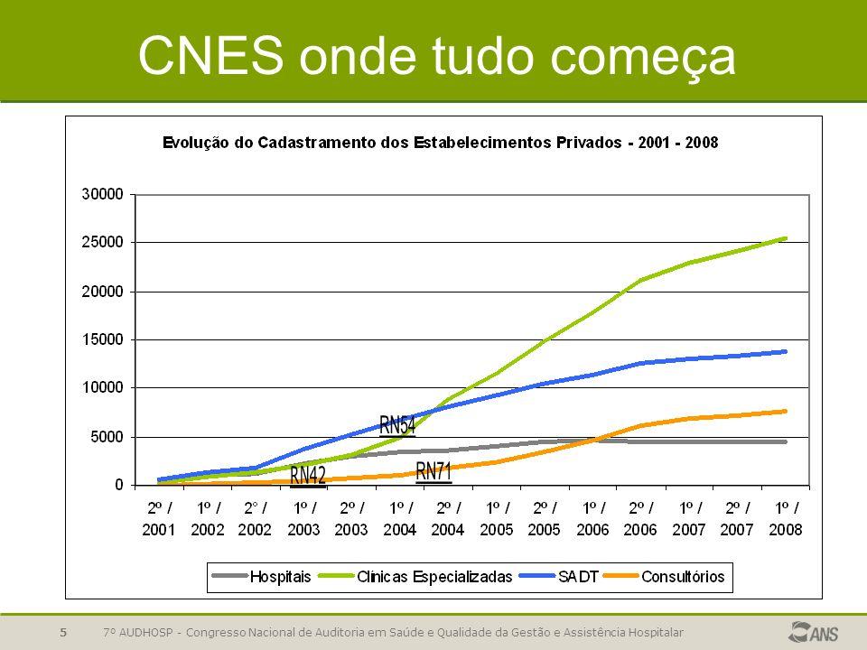 CNES onde tudo começa RN42. RN71. RN54.