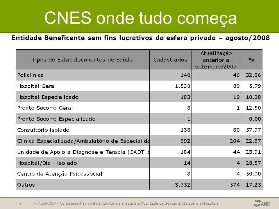 CNES onde tudo começa Entidade Beneficente sem fins lucrativos da esfera privada – agosto/2008.