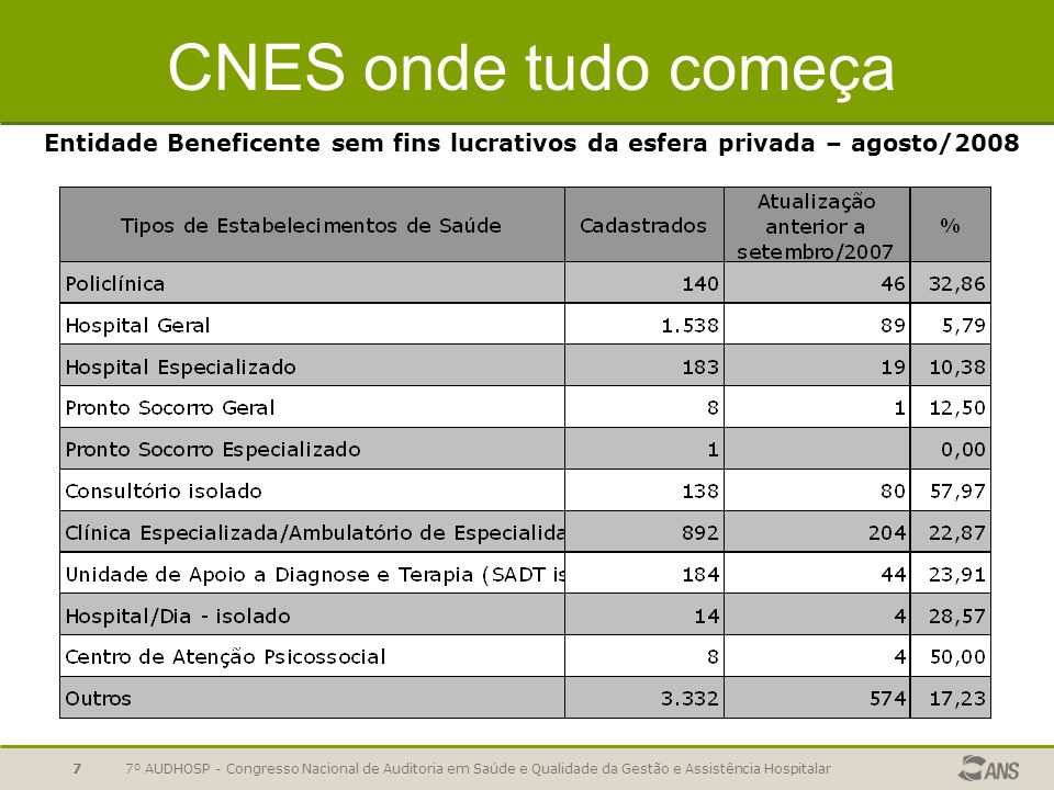 CNES onde tudo começaEntidade Beneficente sem fins lucrativos da esfera privada – agosto/2008.
