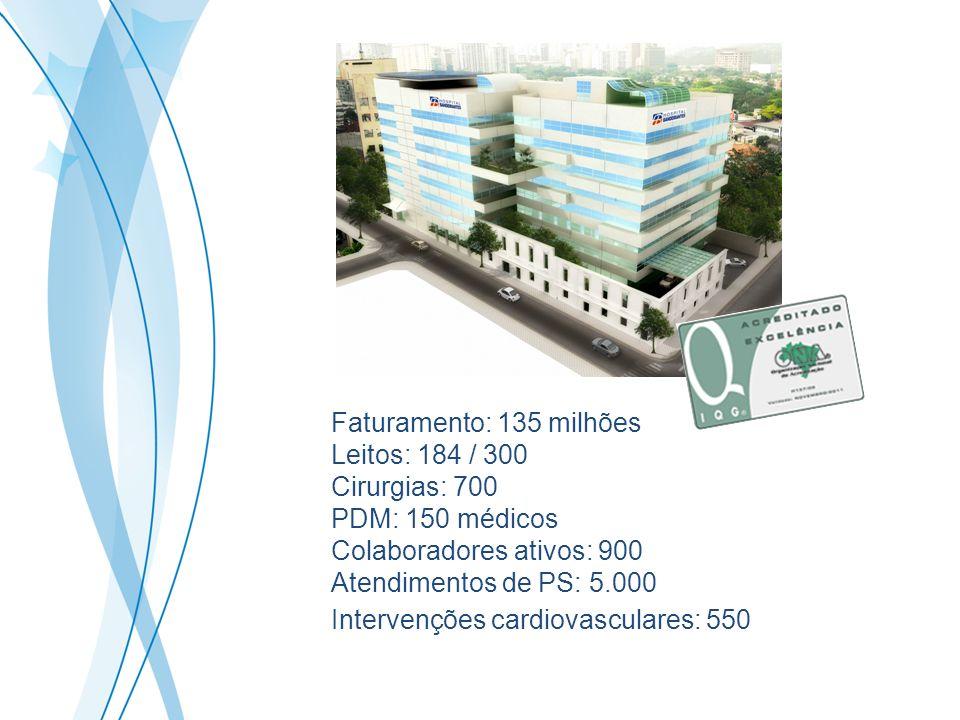 Faturamento: 135 milhões Leitos: 184 / 300. Cirurgias: 700. PDM: 150 médicos. Colaboradores ativos: 900.