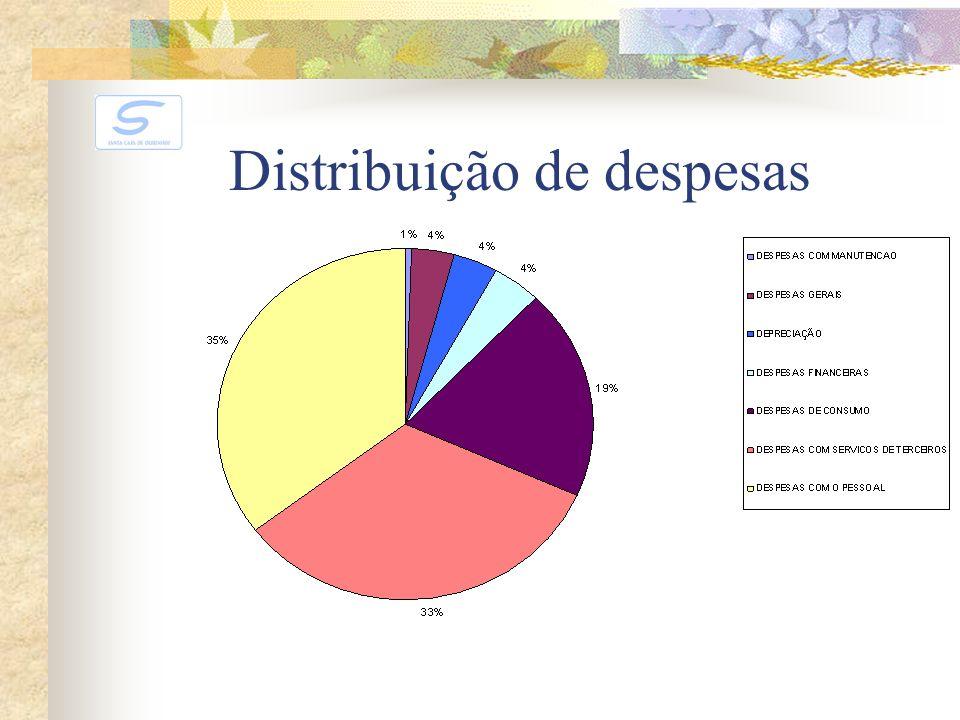 Distribuição de despesas