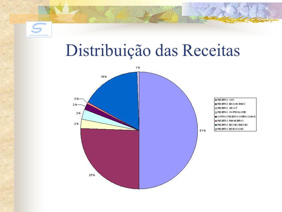 Distribuição das Receitas