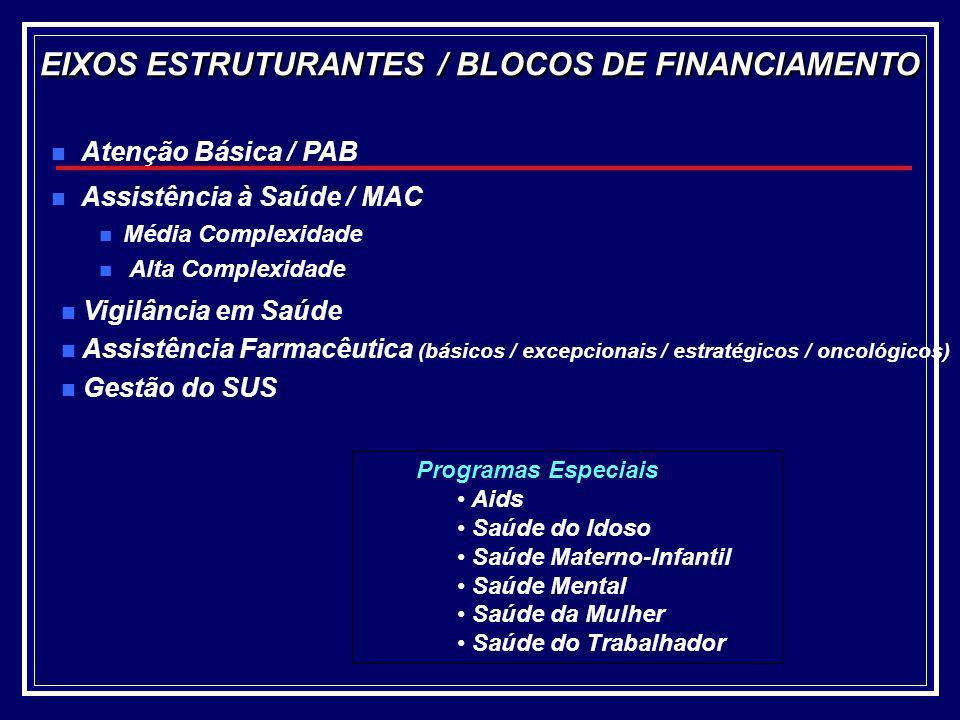 EIXOS ESTRUTURANTES / BLOCOS DE FINANCIAMENTO