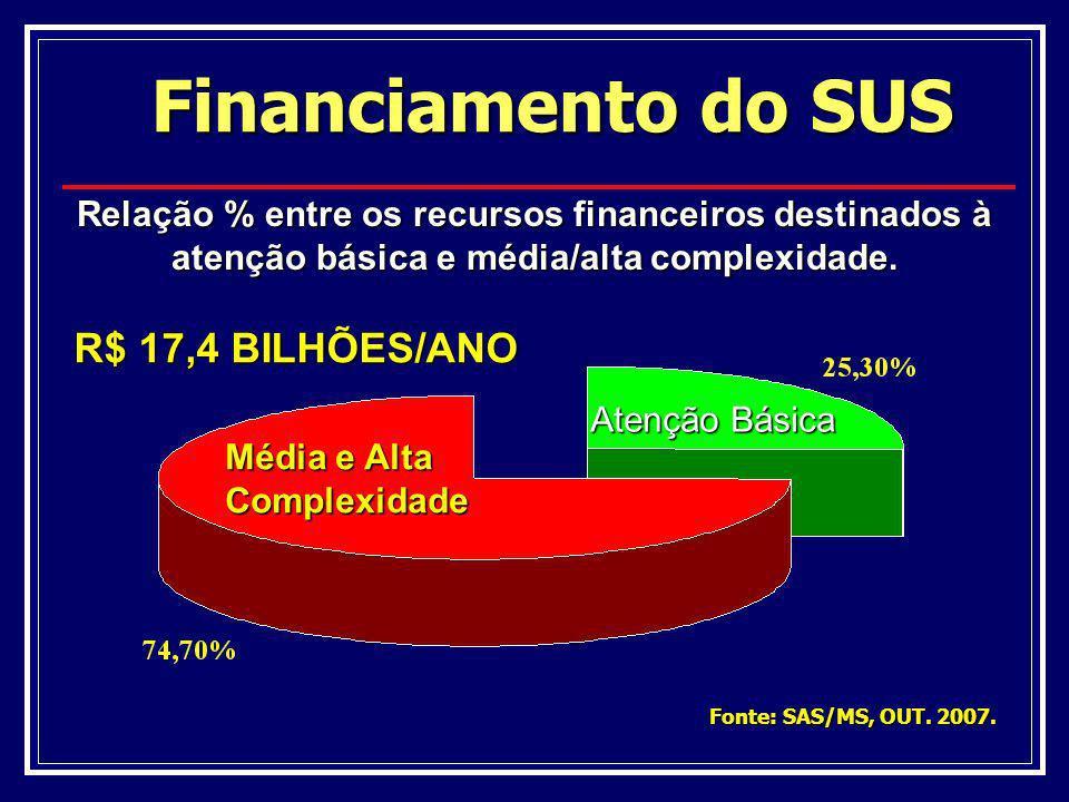 Financiamento do SUS R$ 17,4 BILHÕES/ANO