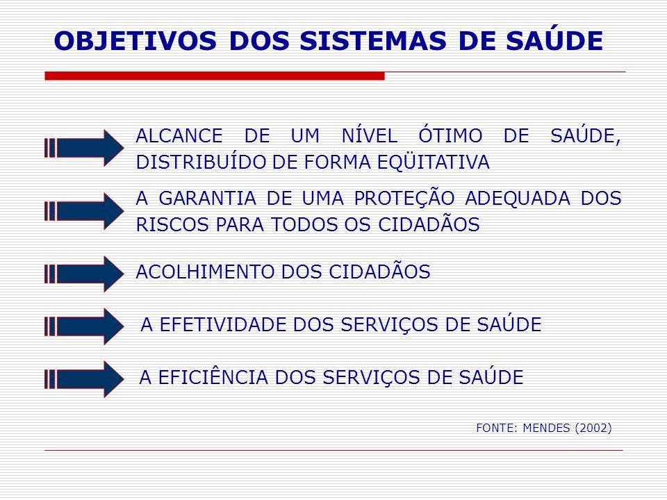 OBJETIVOS DOS SISTEMAS DE SAÚDE