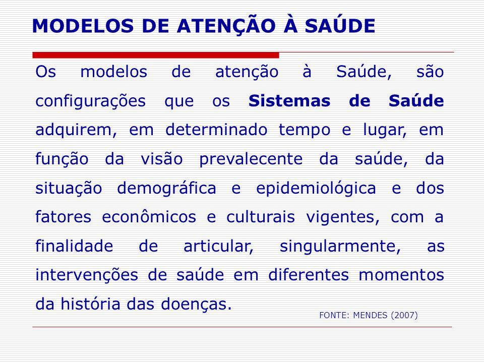 MODELOS DE ATENÇÃO À SAÚDE