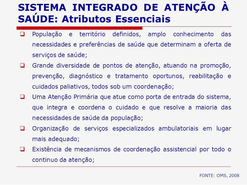 SISTEMA INTEGRADO DE ATENÇÃO À SAÚDE: Atributos Essenciais