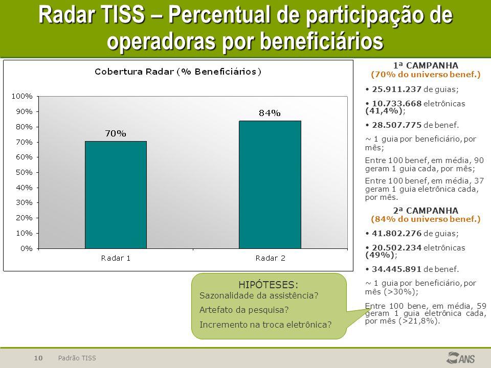 Radar TISS – Percentual de participação de operadoras por beneficiários