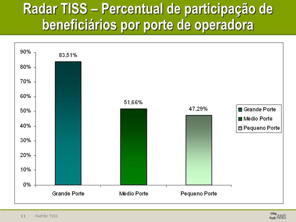 Radar TISS – Percentual de participação de beneficiários por porte de operadora