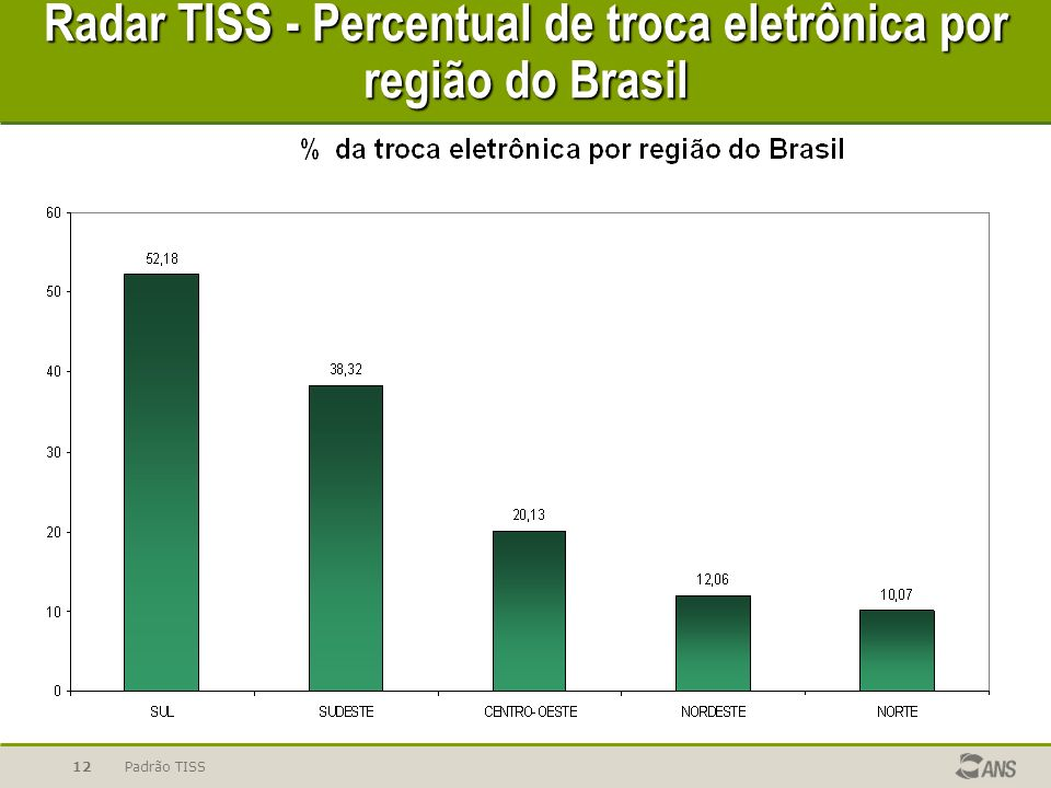 Radar TISS - Percentual de troca eletrônica por região do Brasil