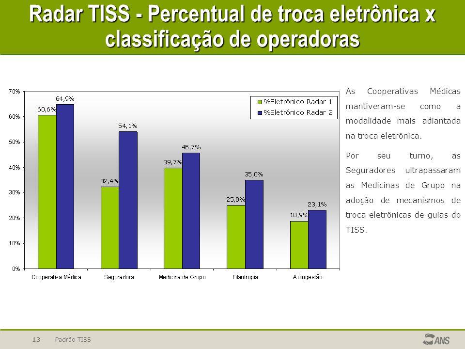 Radar TISS - Percentual de troca eletrônica x classificação de operadoras