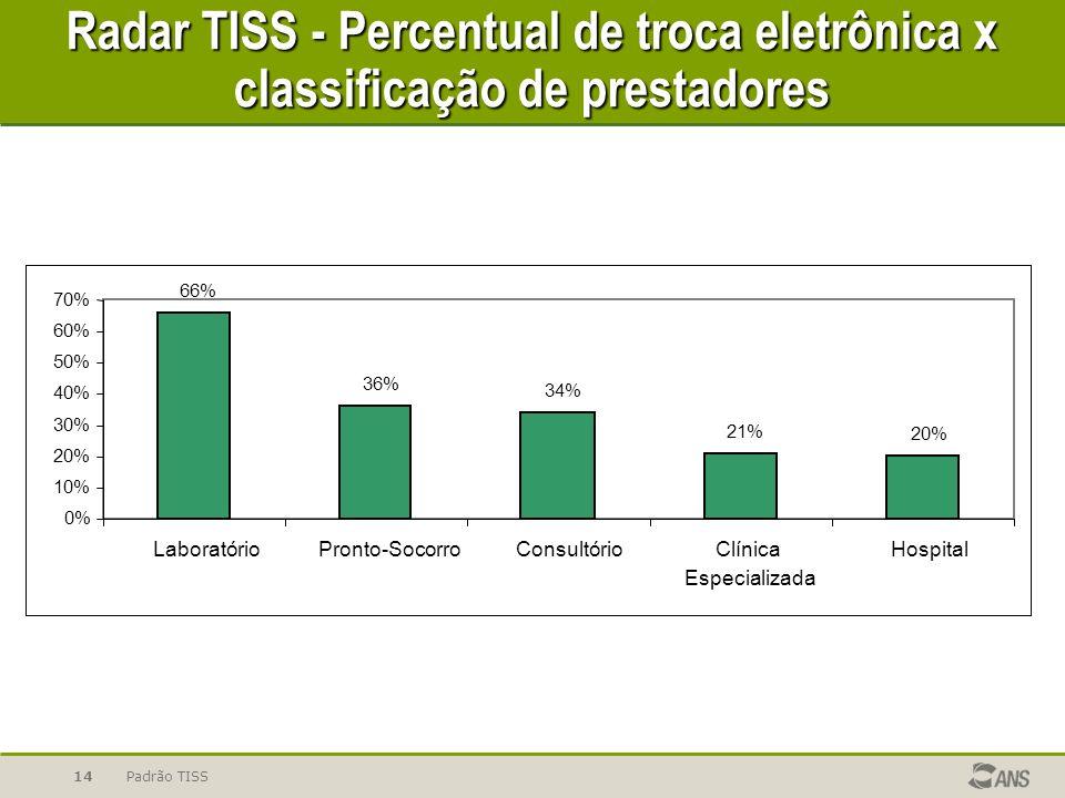 Radar TISS - Percentual de troca eletrônica x classificação de prestadores