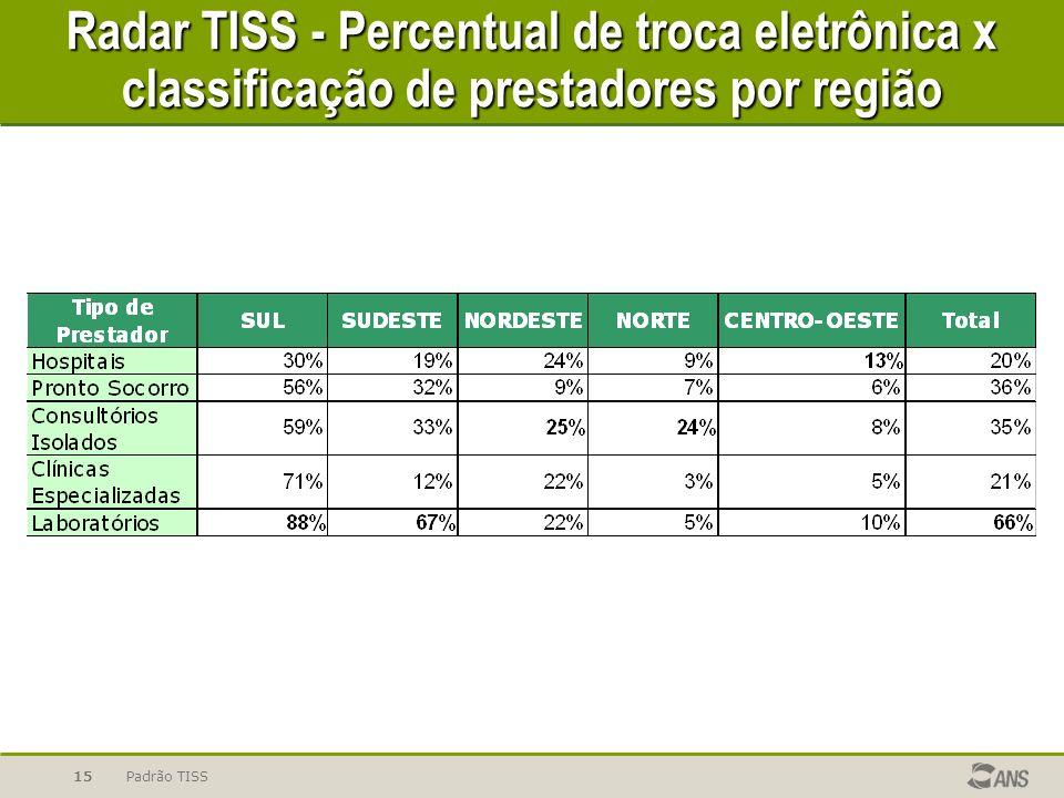Radar TISS - Percentual de troca eletrônica x classificação de prestadores por região