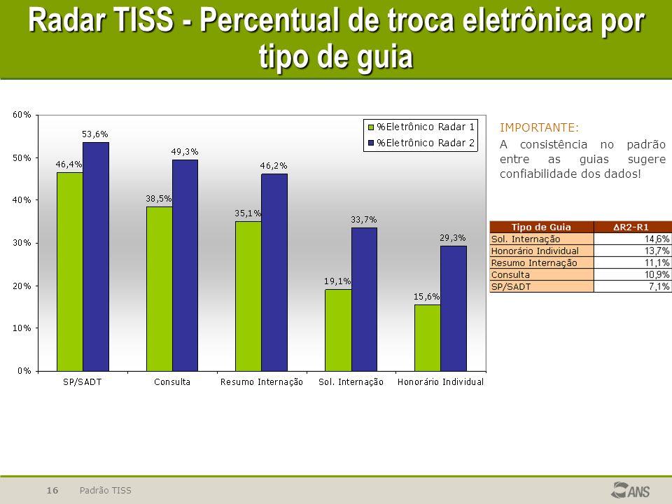 Radar TISS - Percentual de troca eletrônica por tipo de guia