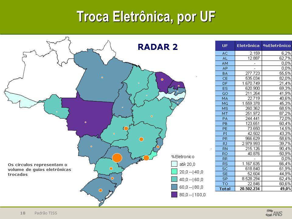 Troca Eletrônica, por UF
