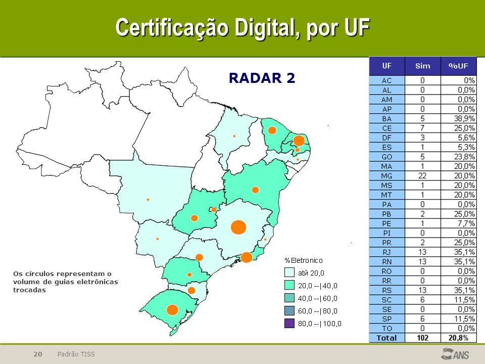 Certificação Digital, por UF