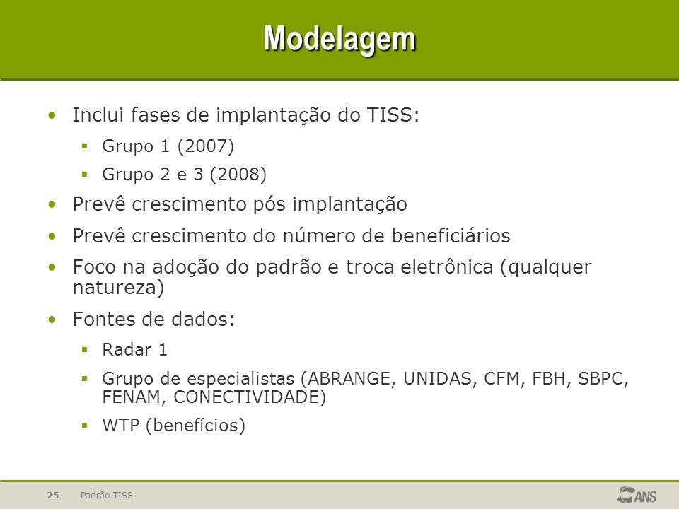 Modelagem Inclui fases de implantação do TISS: