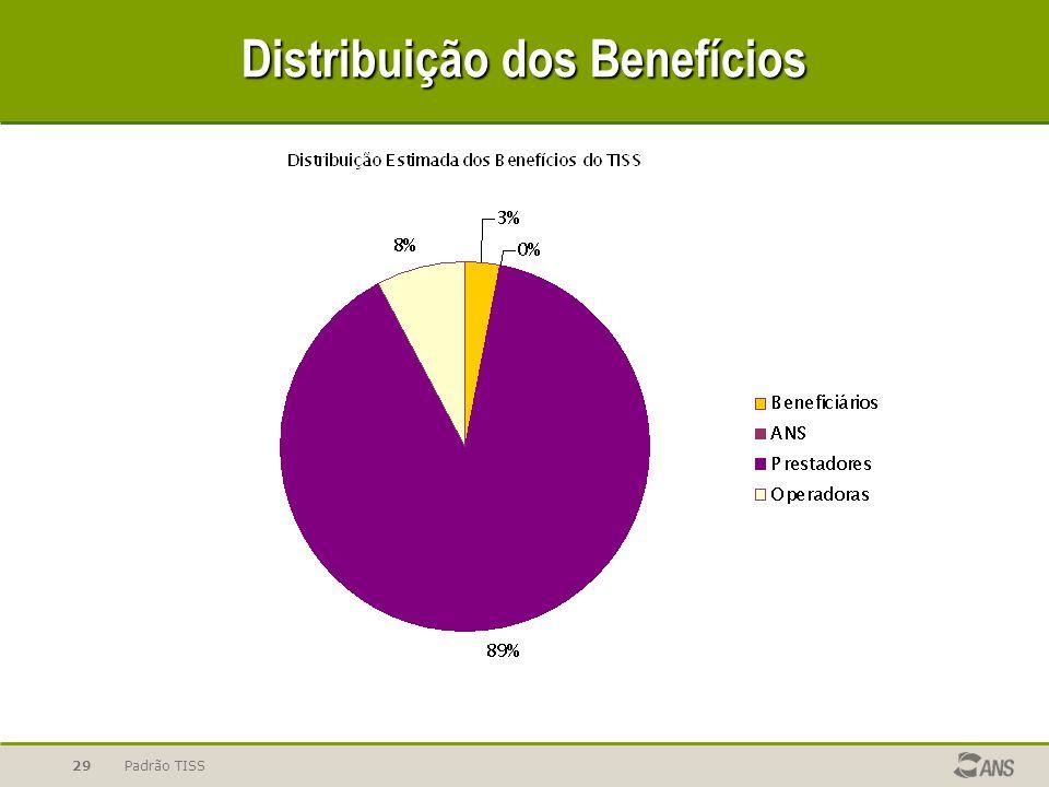 Distribuição dos Benefícios