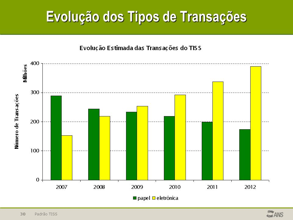 Evolução dos Tipos de Transações