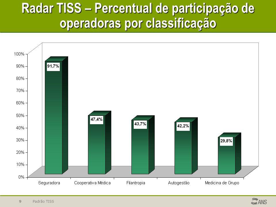 Radar TISS – Percentual de participação de operadoras por classificação