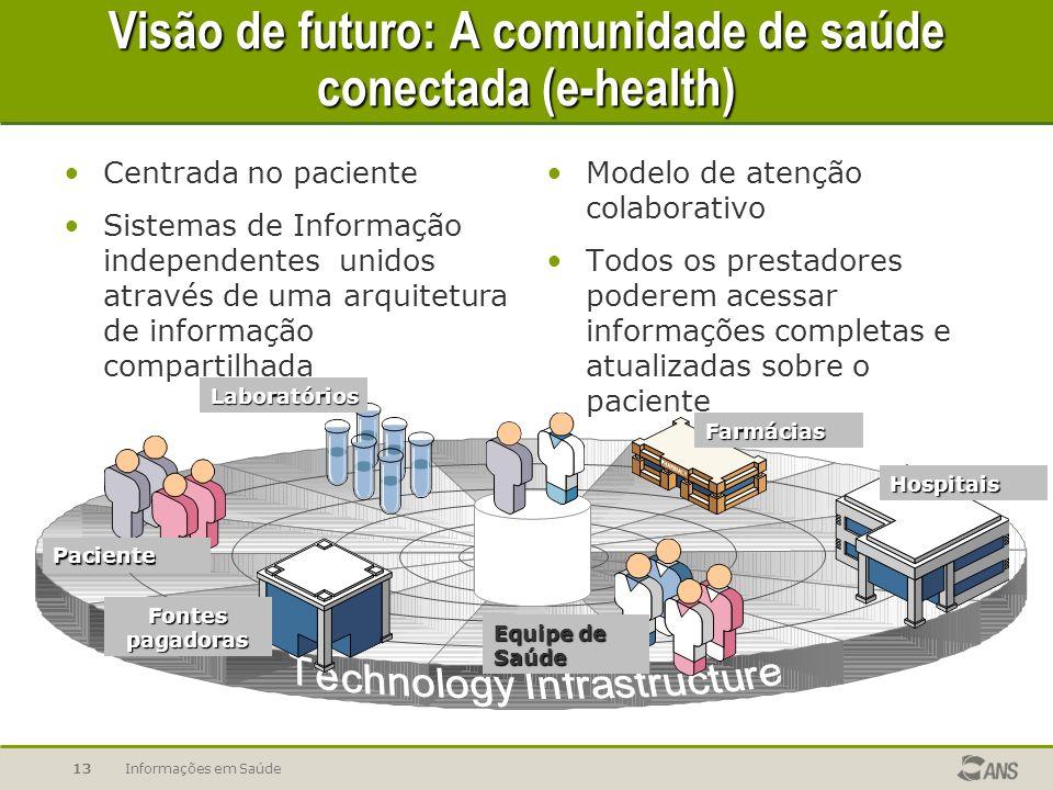 Visão de futuro: A comunidade de saúde conectada (e-health)