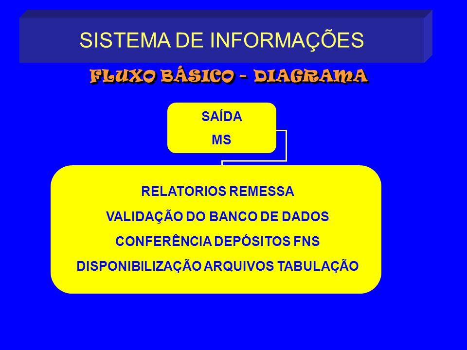 FLUXO BÁSICO - DIAGRAMA