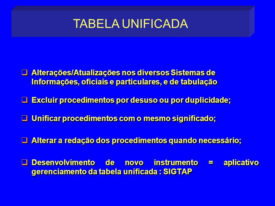 TABELA UNIFICADA Alterações/Atualizações nos diversos Sistemas de Informações, oficiais e particulares, e de tabulação.