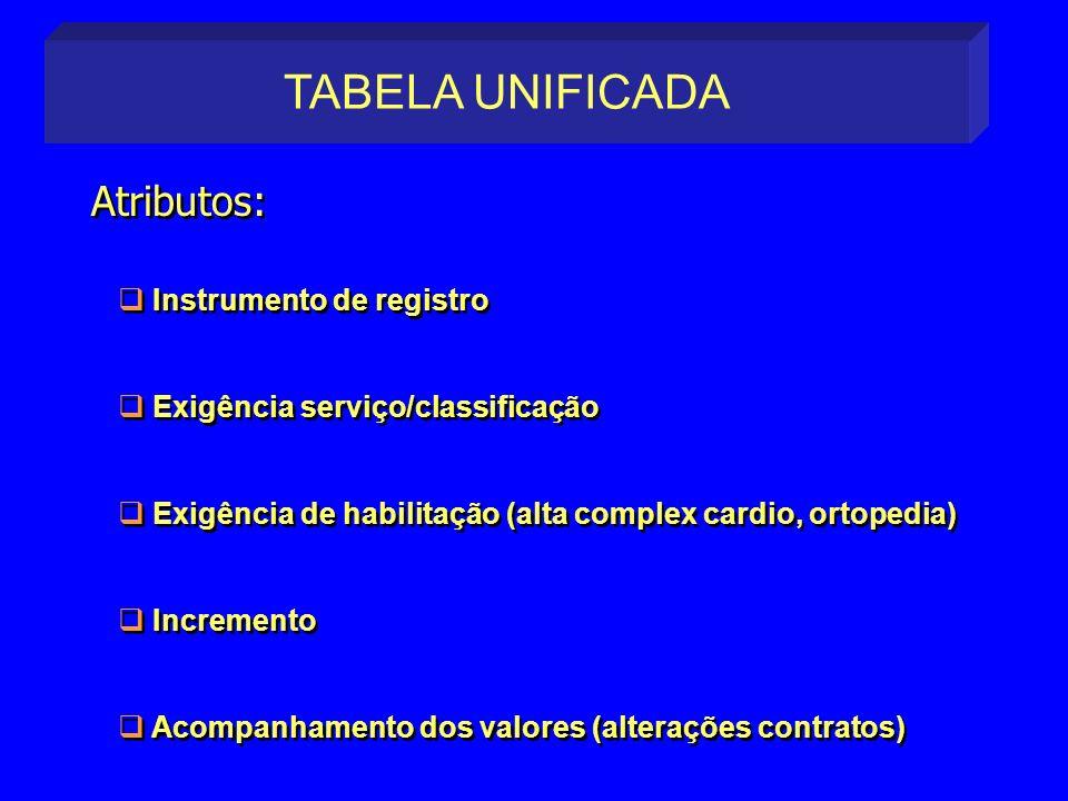 TABELA UNIFICADA Atributos: Instrumento de registro