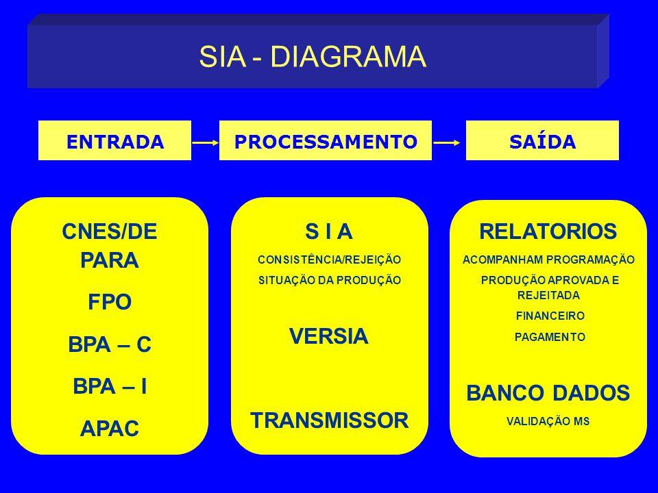 SIA - DIAGRAMA CNES/DE PARA FPO BPA – C BPA – I APAC S I A VERSIA