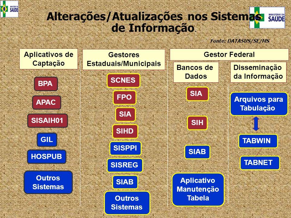 Alterações/Atualizações nos Sistemas de Informação.