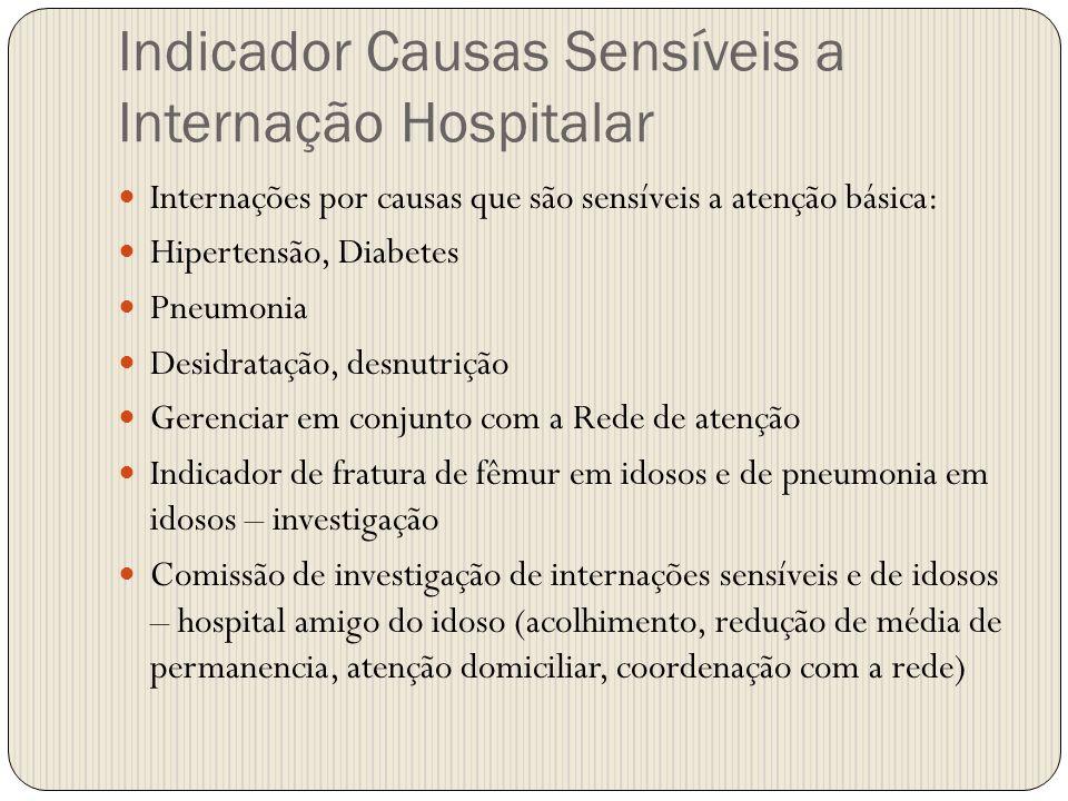 Indicador Causas Sensíveis a Internação Hospitalar