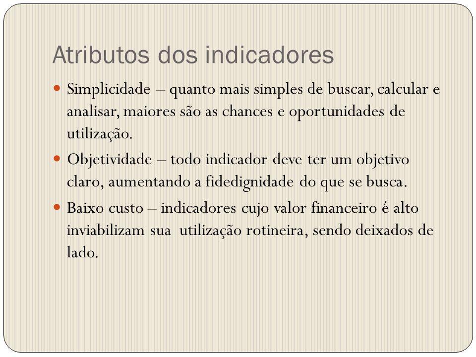 Atributos dos indicadores