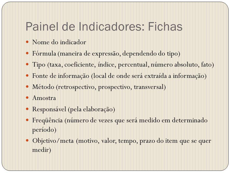 Painel de Indicadores: Fichas