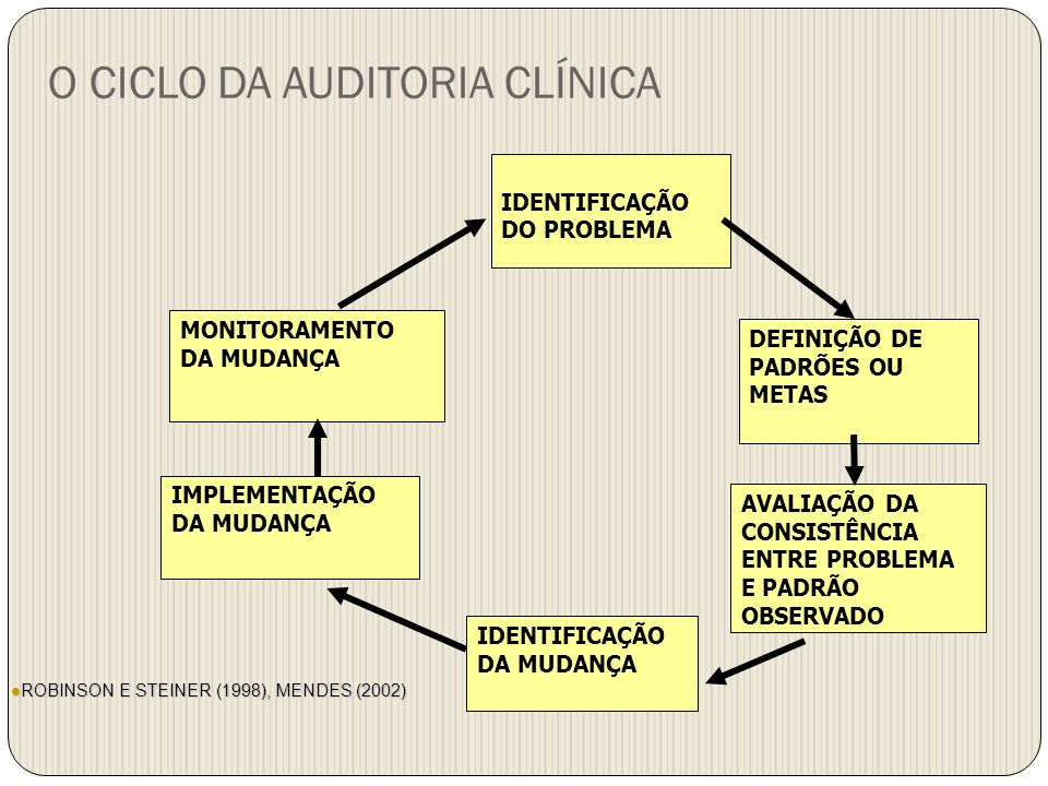 O CICLO DA AUDITORIA CLÍNICA