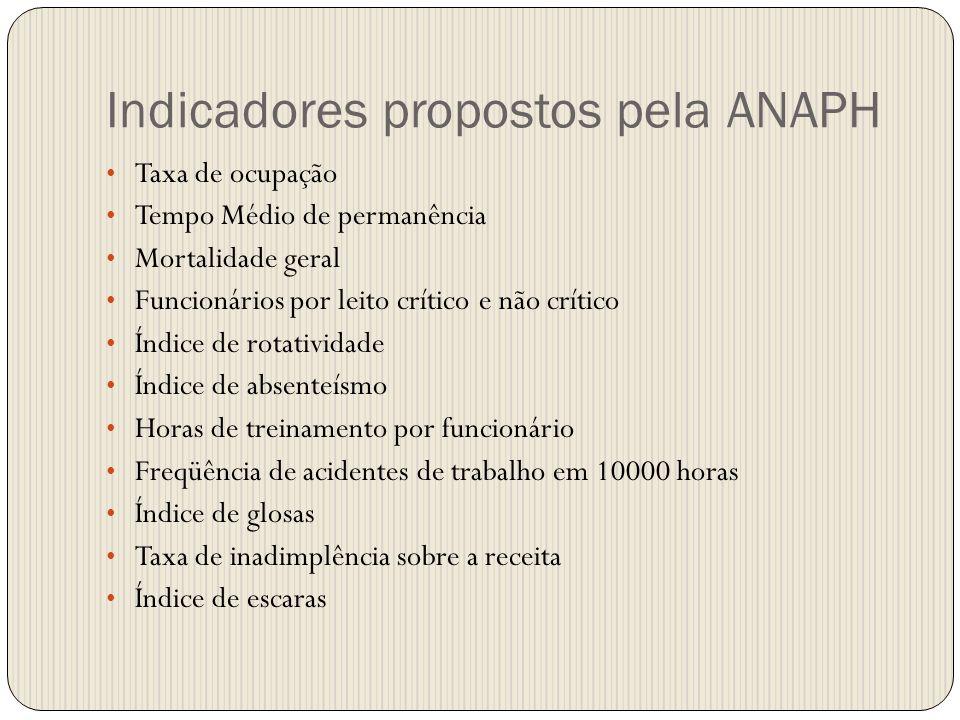 Indicadores propostos pela ANAPH