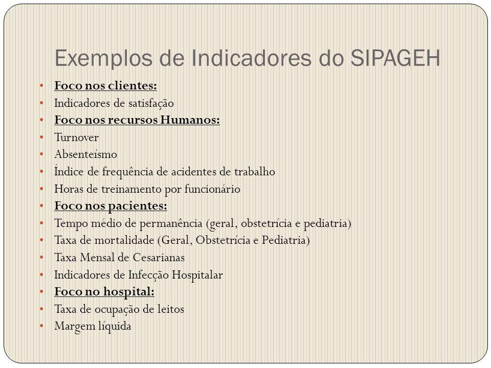 Exemplos de Indicadores do SIPAGEH