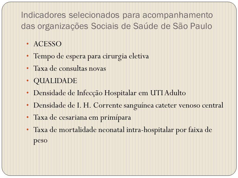 Indicadores selecionados para acompanhamento das organizações Sociais de Saúde de São Paulo