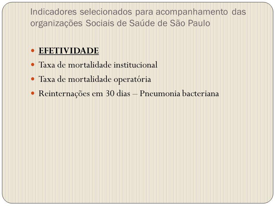 Taxa de mortalidade institucional Taxa de mortalidade operatória