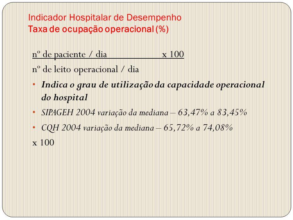 Indicador Hospitalar de Desempenho Taxa de ocupação operacional (%)